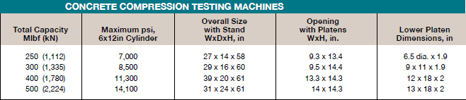 Concrete Compression Testing Machines Chart
