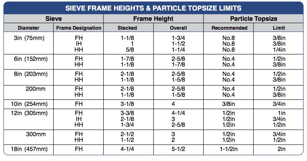 sieve-height.jpg